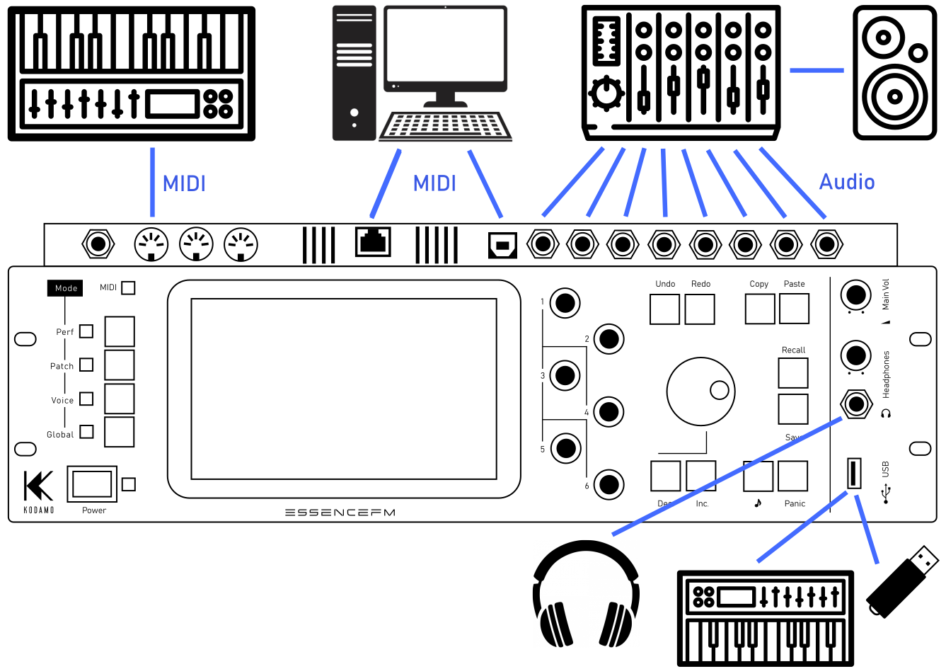 Schematic showing how the EssenceFM can be integrated in a studio